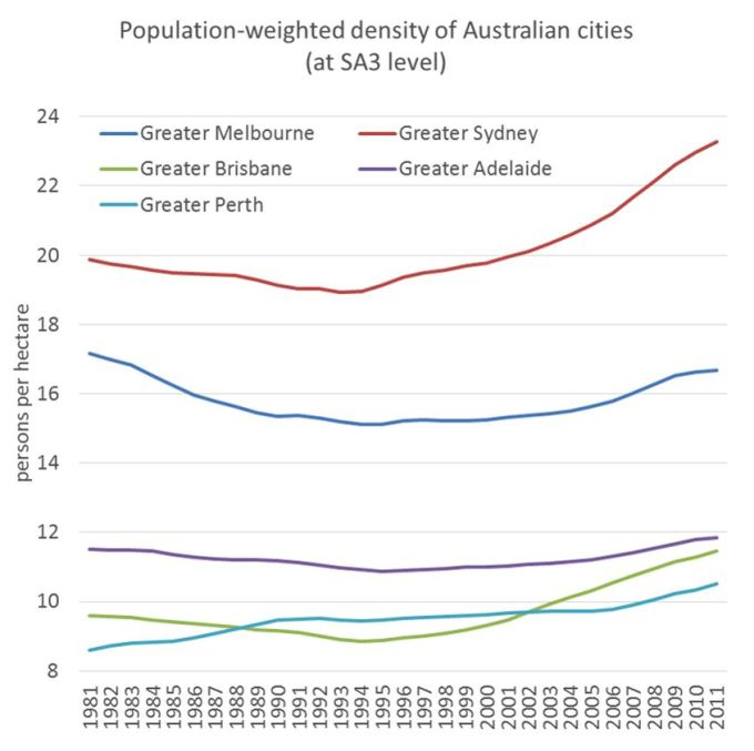 graph density Australian Capital cities
